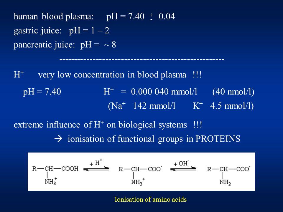 human blood plasma: pH = 7.40 0.04 gastric juice: pH = 1 – 2 pancreatic juice: pH = ~ 8 ----------------------------------------------------- H + very low concentration in blood plasma !!.