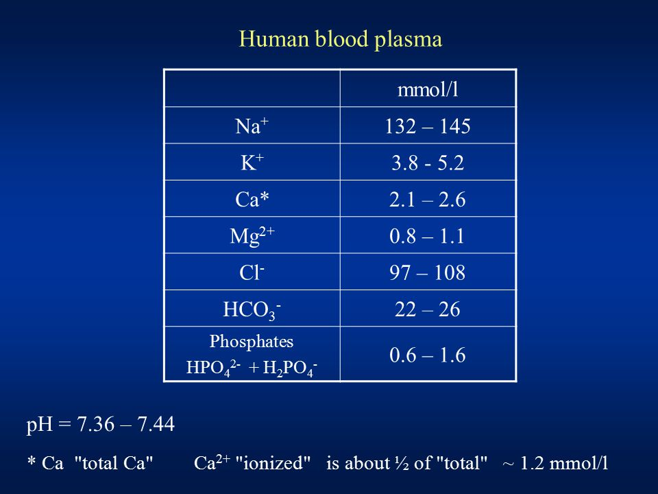 mmol/l Na + 132 – 145 K+K+ 3.8 - 5.2 Ca*2.1 – 2.6 Mg 2+ 0.8 – 1.1 Cl - 97 – 108 HCO 3 - 22 – 26 Phosphates HPO 4 2- + H 2 PO 4 - 0.6 – 1.6 Human blood plasma pH = 7.36 – 7.44 * Ca total Ca Ca 2+ ionized is about ½ of total ~ 1.2 mmol/l
