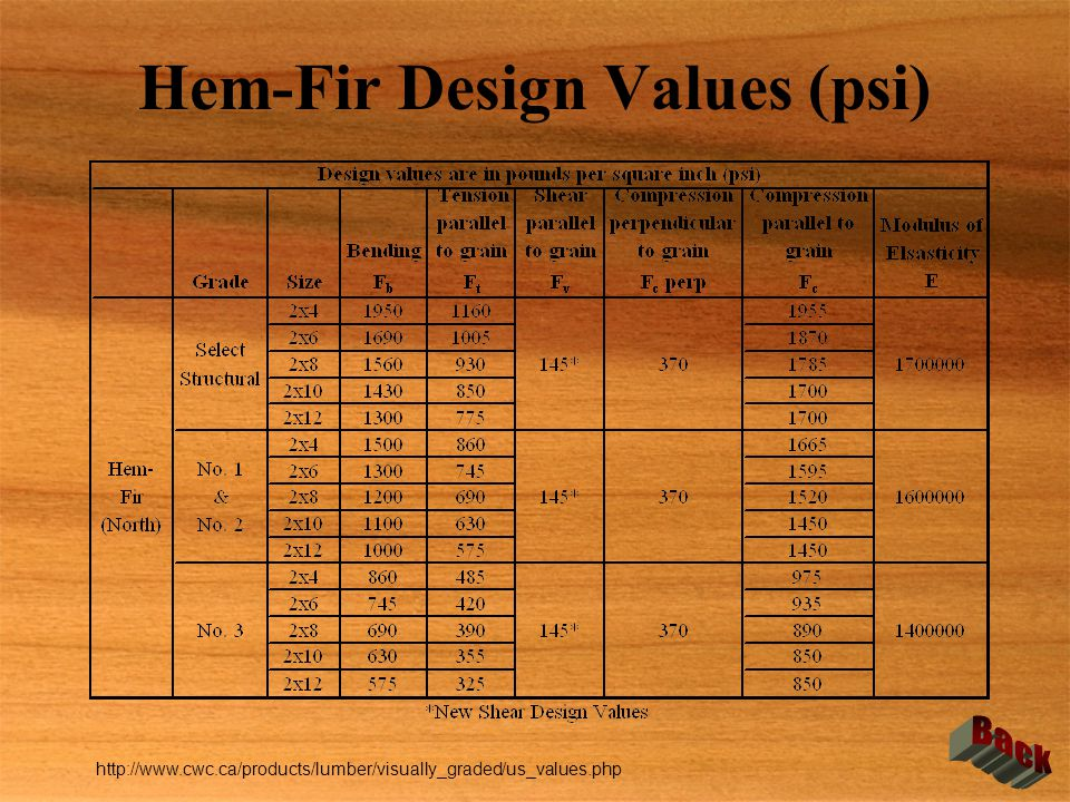 Hem-Fir Design Values (psi) http://www.cwc.ca/products/lumber/visually_graded/us_values.php