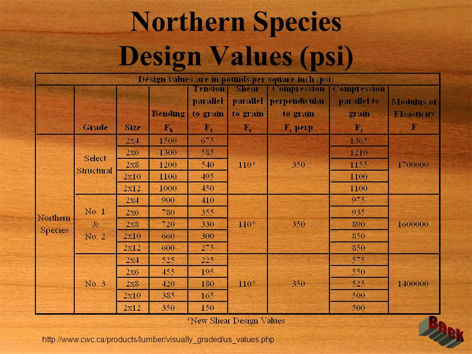 Northern Species Design Values (psi) http://www.cwc.ca/products/lumber/visually_graded/us_values.php