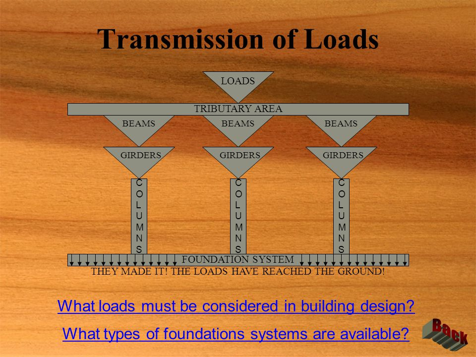 Transmission of Loads LOADS TRIBUTARY AREA BEAMS GIRDERS BEAMS GIRDERS COLUMNSCOLUMNS COLUMNSCOLUMNS COLUMNSCOLUMNS FOUNDATION SYSTEM What loads must