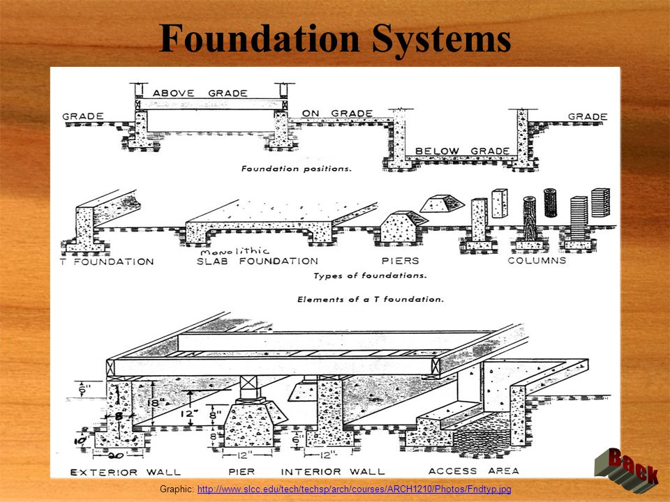 Foundation Systems Graphic: http://www.slcc.edu/tech/techsp/arch/courses/ARCH1210/Photos/Fndtyp.jpghttp://www.slcc.edu/tech/techsp/arch/courses/ARCH12