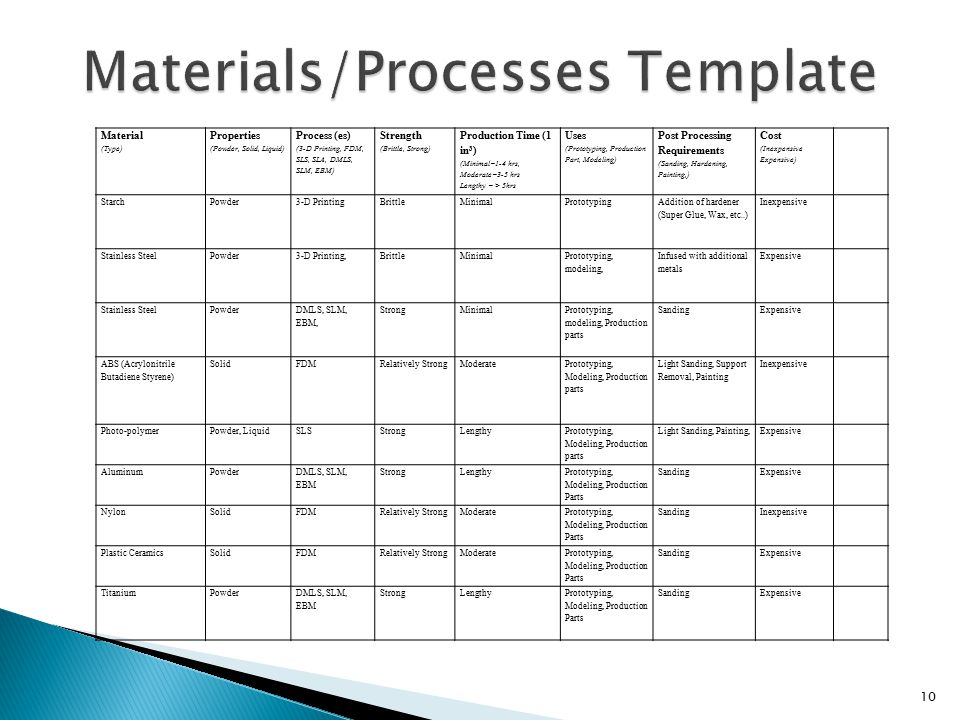 Material (Type) Properties (Powder, Solid, Liquid) Process (es) (3-D Printing, FDM, SLS, SLA, DMLS, SLM, EBM) Strength (Brittle, Strong) Production Time (1 in 3 ) (Minimal=1-4 hrs, Moderate=3-5 hrs Lengthy = > 5hrs Uses (Prototyping, Production Part, Modeling) Post Processing Requirements (Sanding, Hardening, Painting,) Cost (Inexpensive Expensive) Starch Powder3-D PrintingBrittleMinimalPrototyping Addition of hardener (Super Glue, Wax, etc..) Inexpensive Stainless Steel Powder 3-D Printing, Brittle Minimal Prototyping, modeling, Infused with additional metals Expensive Stainless Steel Powder DMLS, SLM, EBM, StrongMinimal Prototyping, modeling, Production parts SandingExpensive ABS (Acrylonitrile Butadiene Styrene) SolidFDMRelatively StrongModerate Prototyping, Modeling, Production parts Light Sanding, Support Removal, Painting Inexpensive Photo-polymer Powder, LiquidSLSStrongLengthy Prototyping, Modeling, Production parts Light Sanding, Painting,Expensive Aluminum Powder DMLS, SLM, EBM StrongLengthy Prototyping, Modeling, Production Parts SandingExpensive Nylon SolidFDMRelatively StrongModerate Prototyping, Modeling, Production Parts SandingInexpensive Plastic Ceramics SolidFDMRelatively StrongModerate Prototyping, Modeling, Production Parts SandingExpensive Titanium PowderDMLS, SLM, EBM StrongLengthyPrototyping, Modeling, Production Parts SandingExpensive 10