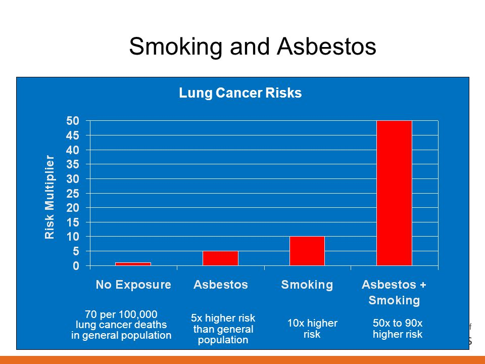 Smoking and Asbestos 70 per 100,000 lung cancer deaths in general population Lung Cancer Risks 5x higher risk than general population 10x higher risk 50x to 90x higher risk