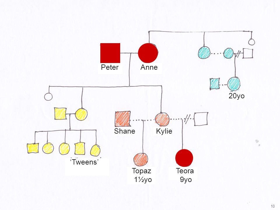 10 ShaneKylie Teora 9yo Topaz 1½yo PeterAnne 20yo 'Tweens'
