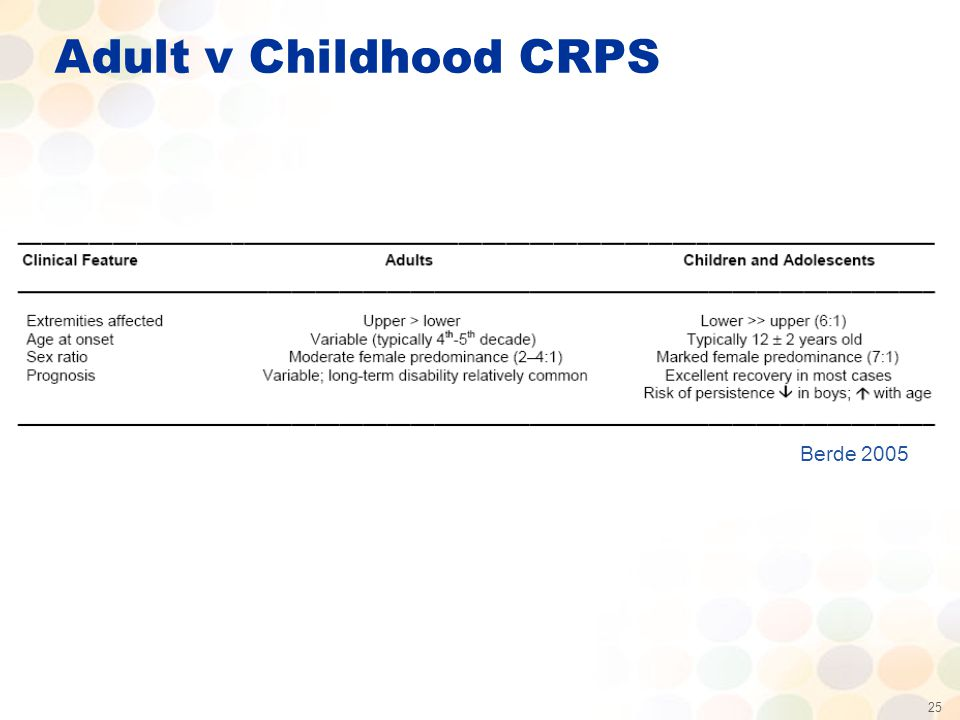 25 Adult v Childhood CRPS Berde 2005
