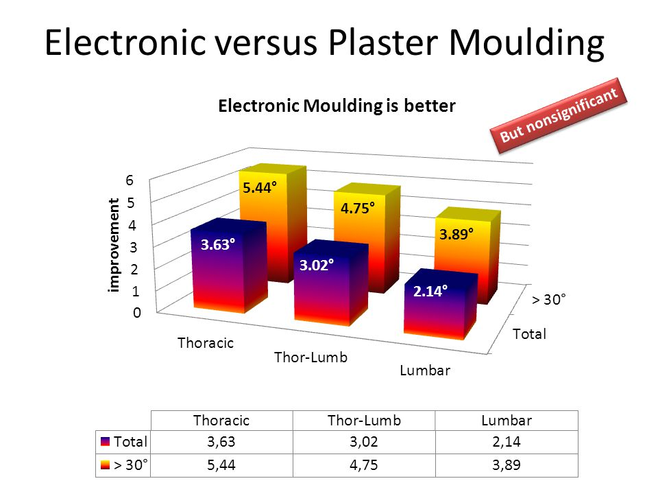 Electronic versus Plaster Moulding 3.63° 3.02° 2.14° 5.44° 4.75° 3.89° But nonsignificant