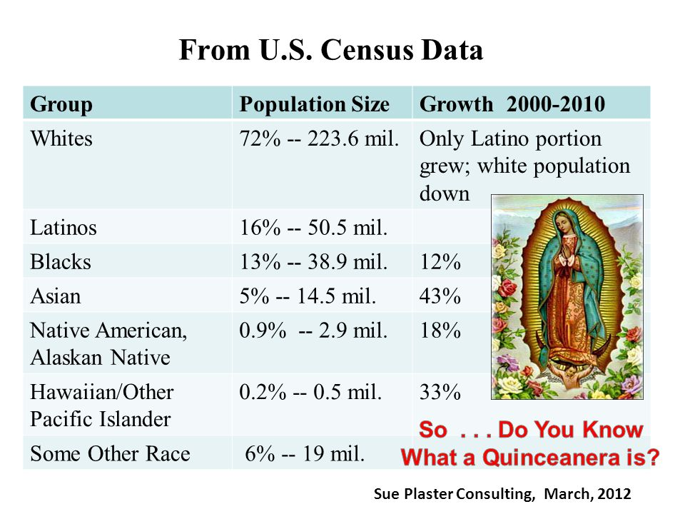 From U.S. Census Data GroupPopulation SizeGrowth 2000-2010 Whites72% -- 223.6 mil.Only Latino portion grew; white population down Latinos16% -- 50.5 m