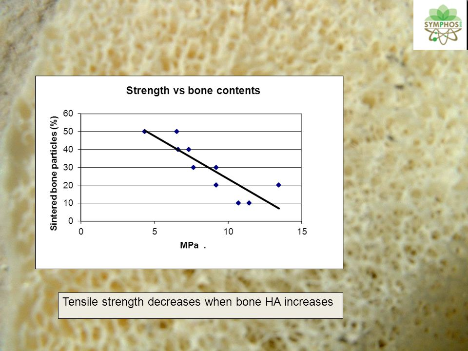 Tensile strength decreases when bone HA increases
