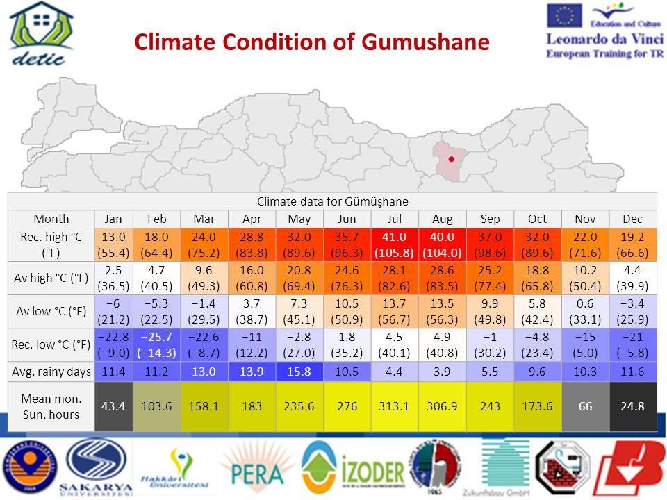 Climate Condition of Gumushane Climate data for Gümüşhane MonthJanFebMarAprMayJunJulAugSepOctNovDec Rec.