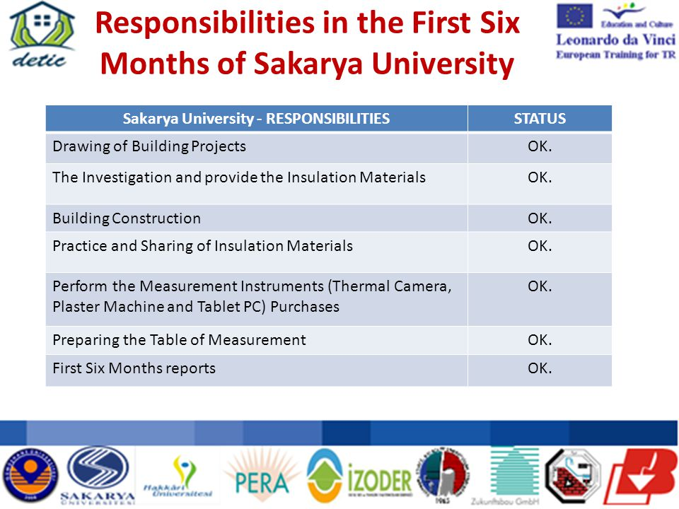 Responsibilities in the First Six Months of Sakarya University Sakarya University - RESPONSIBILITIESSTATUS Drawing of Building ProjectsOK.