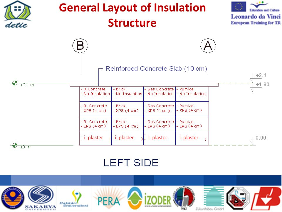 General Layout of Insulation Structure i. plaster