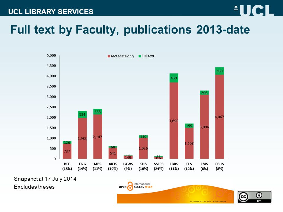 UCL LIBRARY SERVICES Full text by Faculty, publications 2013-date Snapshot at 17 July 2014 Excludes theses