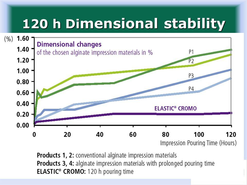 120 h Di mensional stability