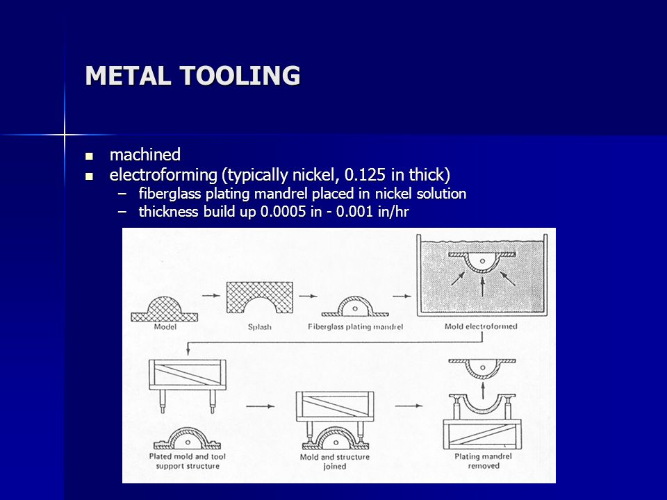 METAL TOOLING machined machined electroforming (typically nickel, 0.125 in thick) electroforming (typically nickel, 0.125 in thick) –fiberglass plating mandrel placed in nickel solution –thickness build up 0.0005 in - 0.001 in/hr