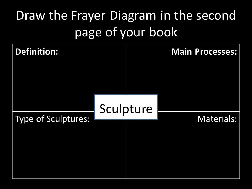 Draw the Frayer Diagram in the second page of your book Definition:Main Processes: Type of Sculptures:Materials: Sculpture