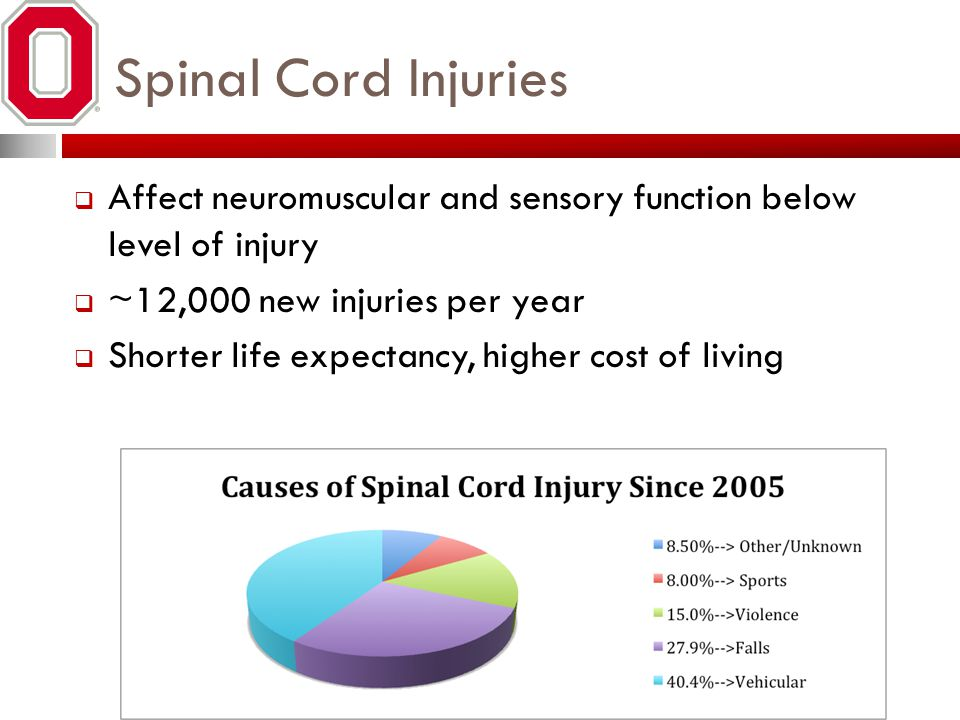 Spinal Cord Injuries  Affect neuromuscular and sensory function below level of injury  ~12,000 new injuries per year  Shorter life expectancy, higher cost of living