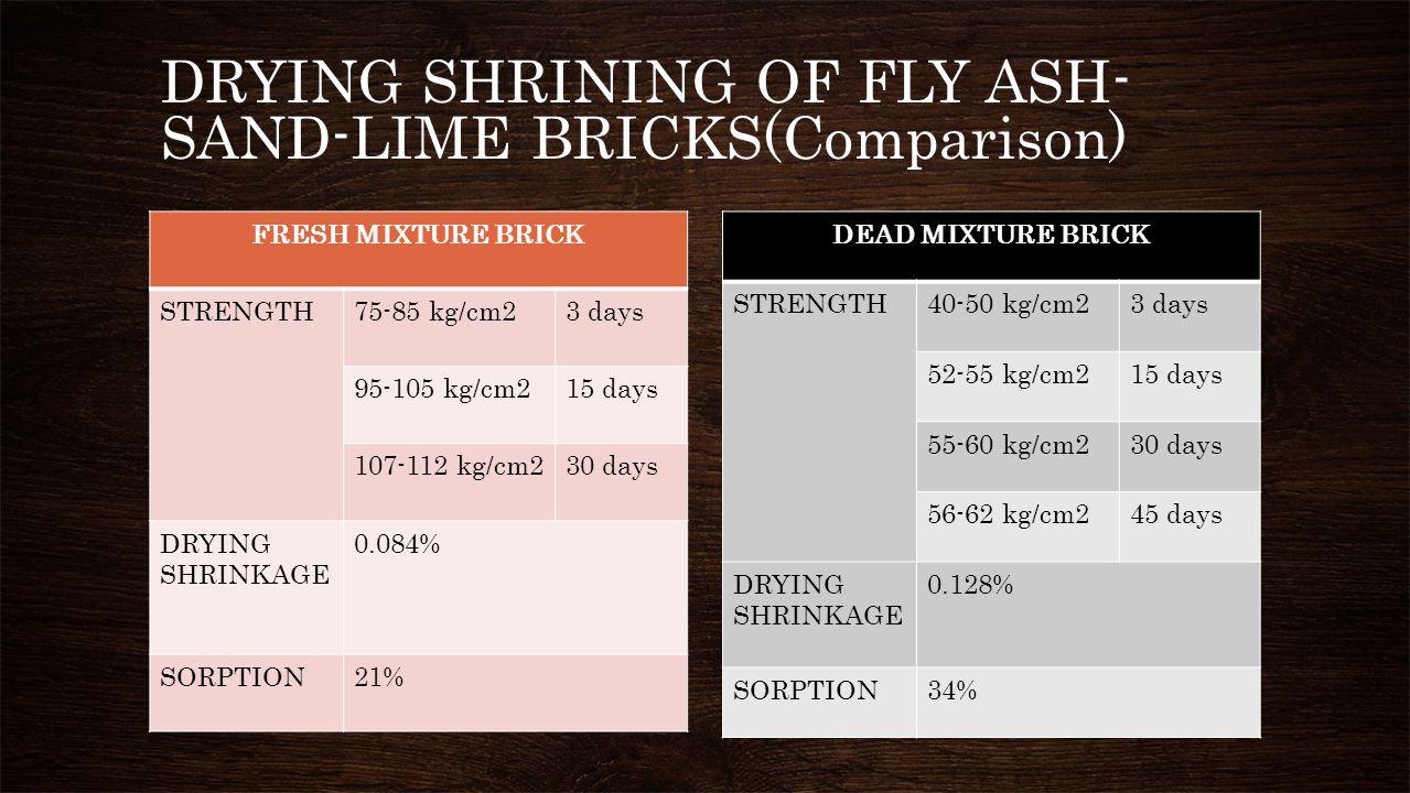 DRYING SHRINING OF FLY ASH- SAND-LIME BRICKS(Comparison) FRESH MIXTURE BRICK STRENGTH75-85 kg/cm23 days 95-105 kg/cm215 days 107-112 kg/cm230 days DRY