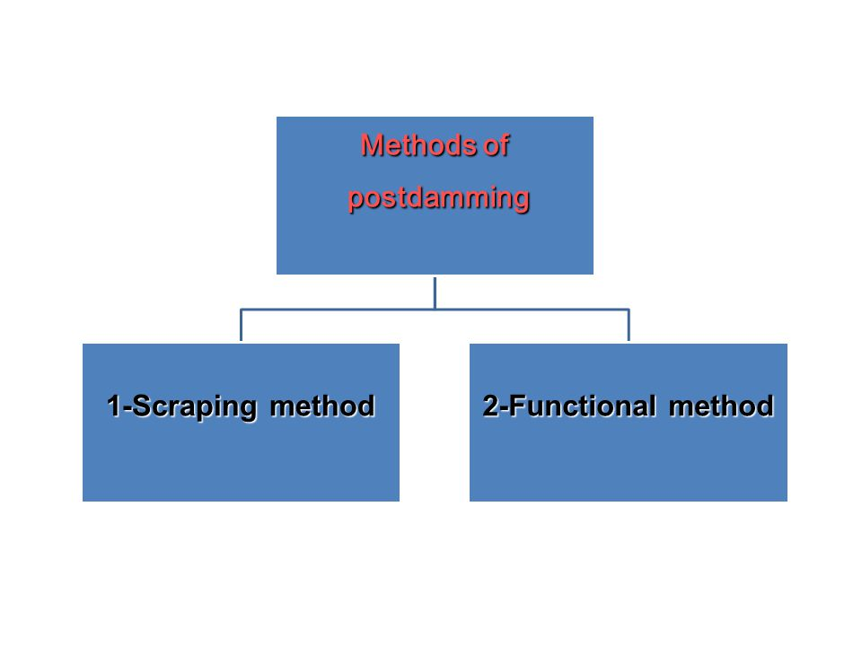 Methods of postdamming postdamming 1-Scraping method 2-Functional method