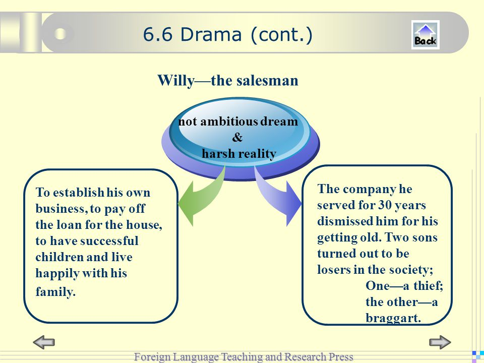 Foreign Language Teaching and Research Press Willy—the salesman not ambitious dream & harsh reality To establish his own business, to pay off the loan for the house, to have successful children and live happily with his family.