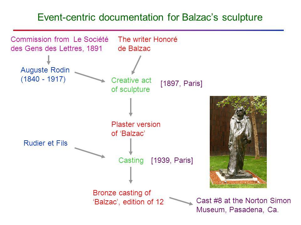 Event-centric documentation for Balzac's sculpture The writer Honoré de Balzac Creative act of sculpture Casting Bronze casting of 'Balzac', edition o