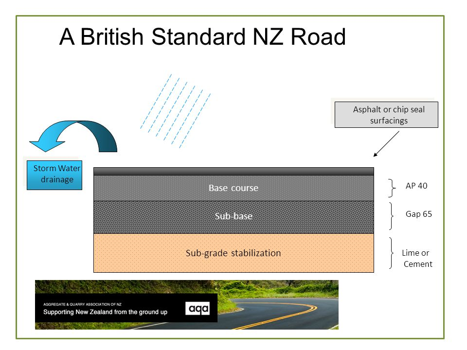 W Sub-grade stabilization Sub-base Base course Lime or Cement Gap 65 AP 40 Asphalt or chip seal surfacings Storm Water drainage A British Standard NZ Road