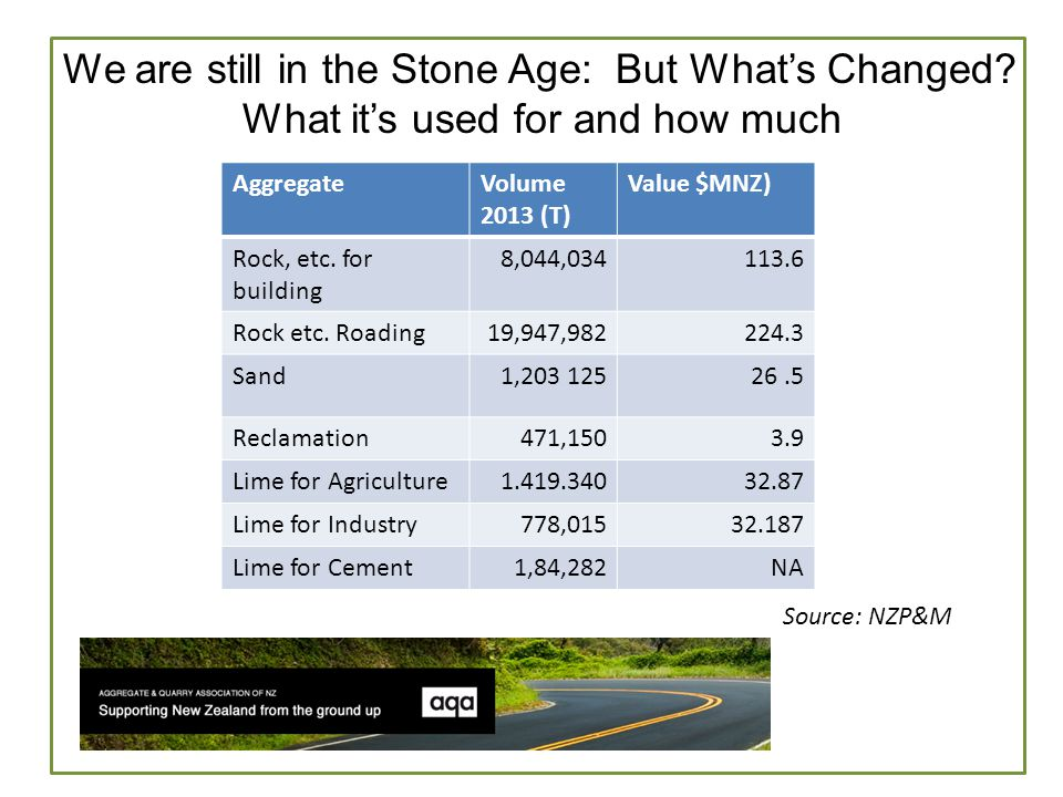 We are still in the Stone Age: Some Industry Dynamics Aggregates are a low cost, high bulk density material Long Distance Cartage can dramatically effect the final delivered price: - doubling it or worse.