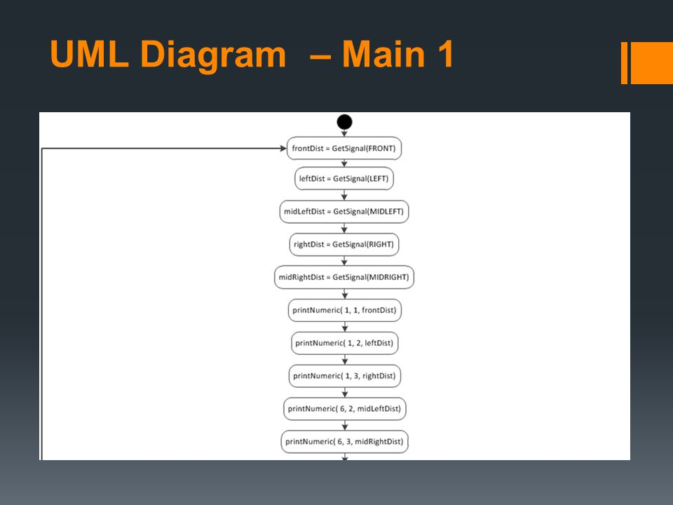 UML Diagram – Main 1