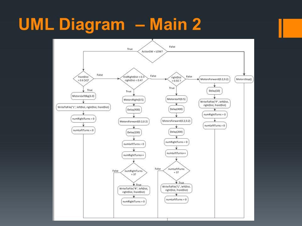 UML Diagram – Main 2