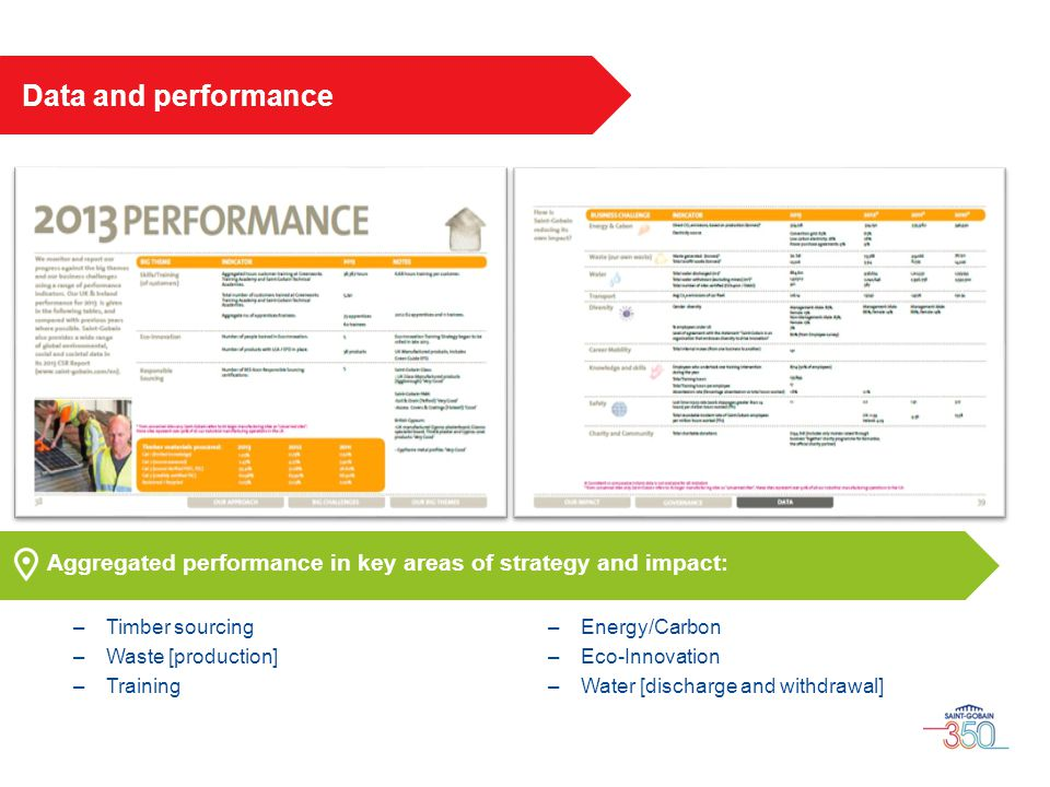 Aggregated performance in key areas of strategy and impact: –Timber sourcing –Waste [production] –Training –Energy/Carbon –Eco-Innovation –Water [disc