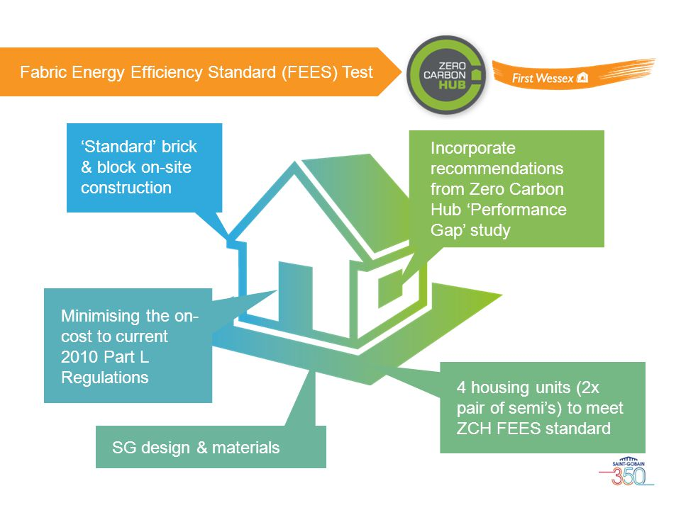 Fabric Energy Efficiency Standard (FEES) Test 4 housing units (2x pair of semi's) to meet ZCH FEES standard 'Standard' brick & block on-site construct