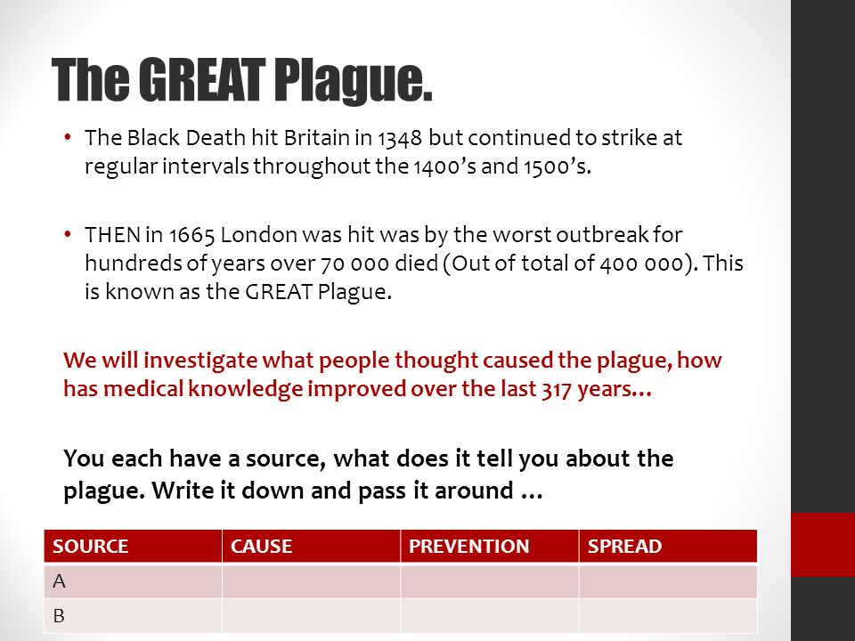 The GREAT Plague. The Black Death hit Britain in 1348 but continued to strike at regular intervals throughout the 1400's and 1500's. THEN in 1665 Lond