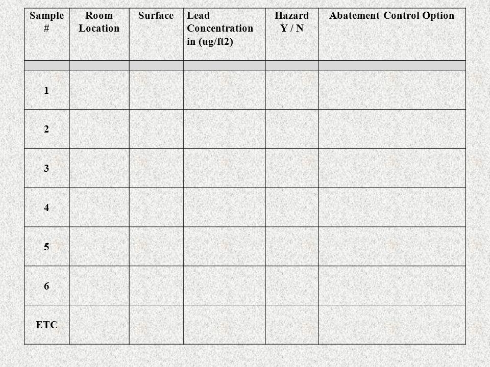 Sample # Room Location SurfaceLead Concentration in (ug/ft2) Hazard Y / N Abatement Control Option 1 2 3 4 5 6 ETC