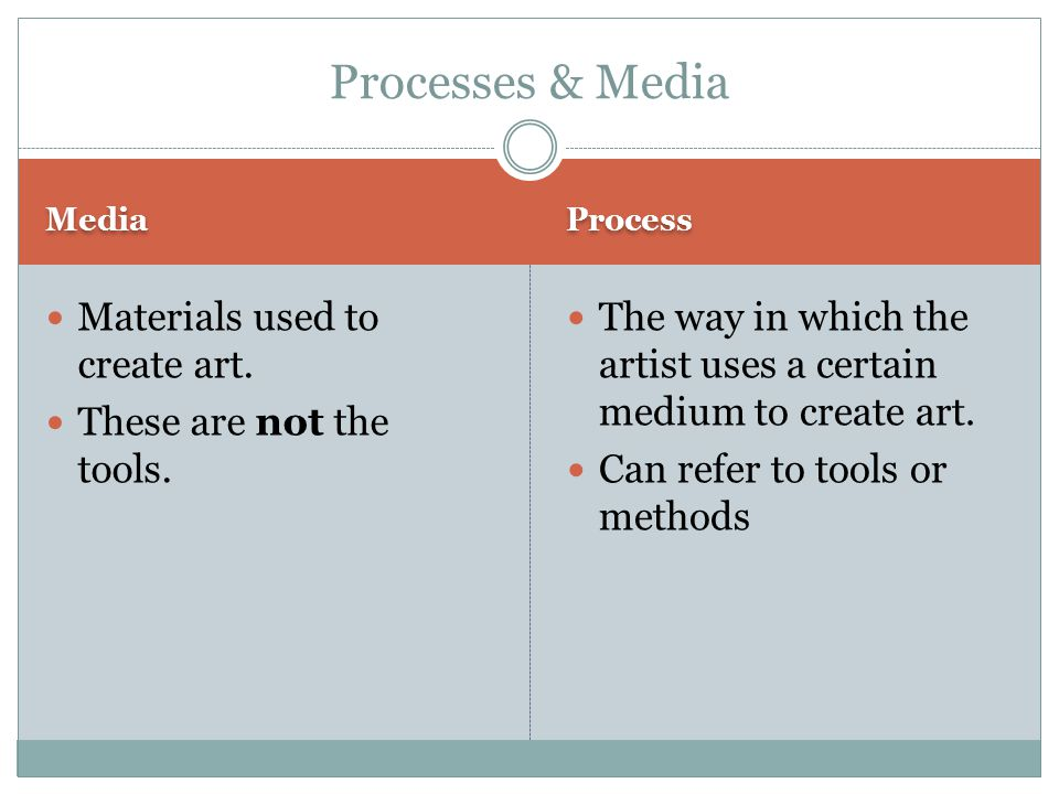 Media Process Materials used to create art. These are not the tools.