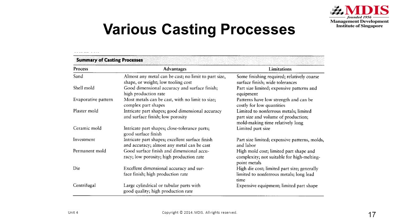 Various Casting Processes 17 Unit 4Copyright © 2014. MDIS. All rights reserved.