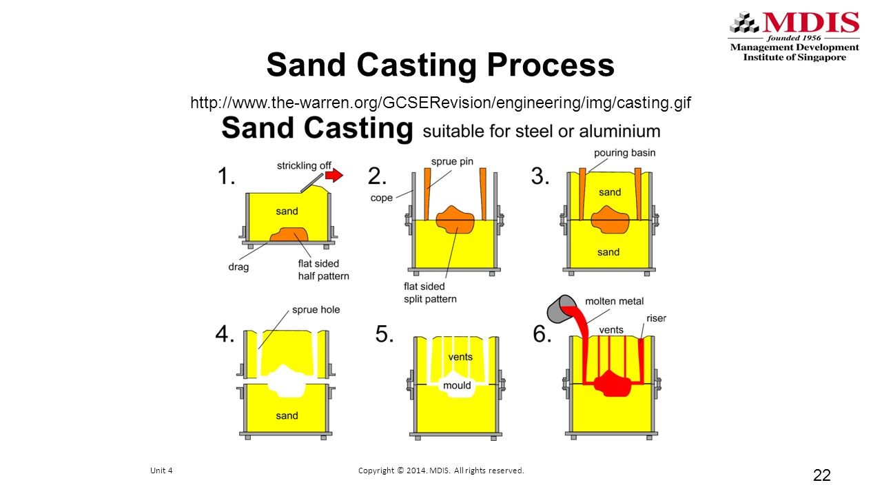 Sand Casting Process 22 http://www.the-warren.org/GCSERevision/engineering/img/casting.gif Unit 4Copyright © 2014. MDIS. All rights reserved.
