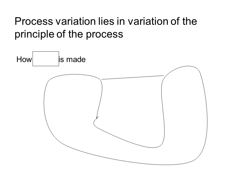 Process variation lies in variation of the principle of the process How is made