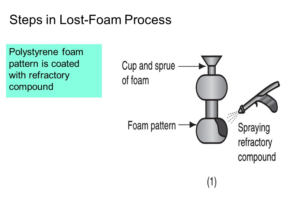 Steps in Lost-Foam Process Polystyrene foam pattern is coated with refractory compound