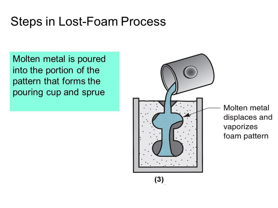 Steps in Lost-Foam Process Molten metal is poured into the portion of the pattern that forms the pouring cup and sprue