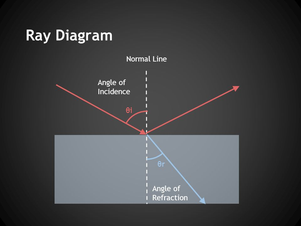 Ray Diagram Angle of Incidence Angle of Refraction Normal Line θi θr