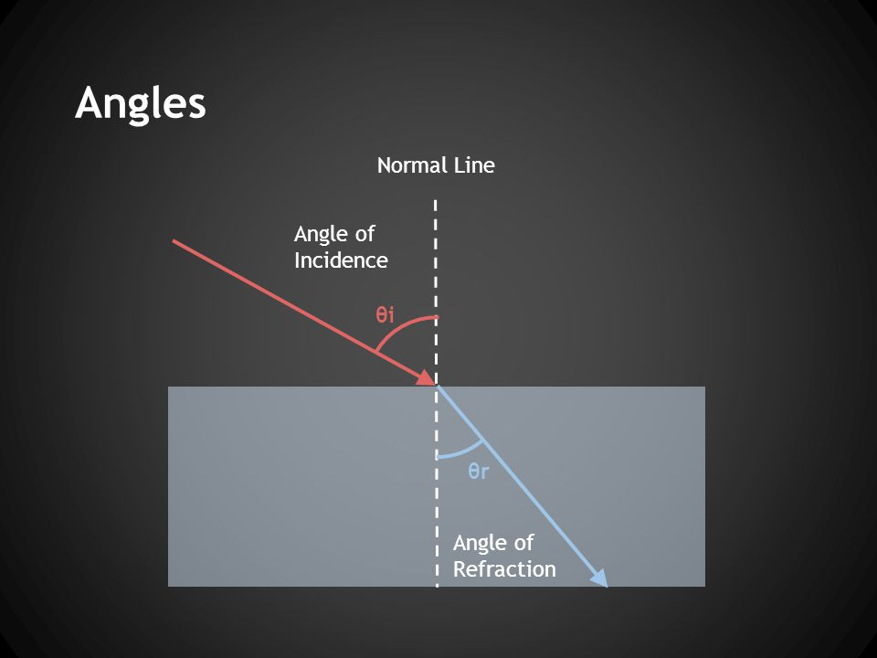 Angles Angle of Incidence Angle of Refraction Normal Line θi θr