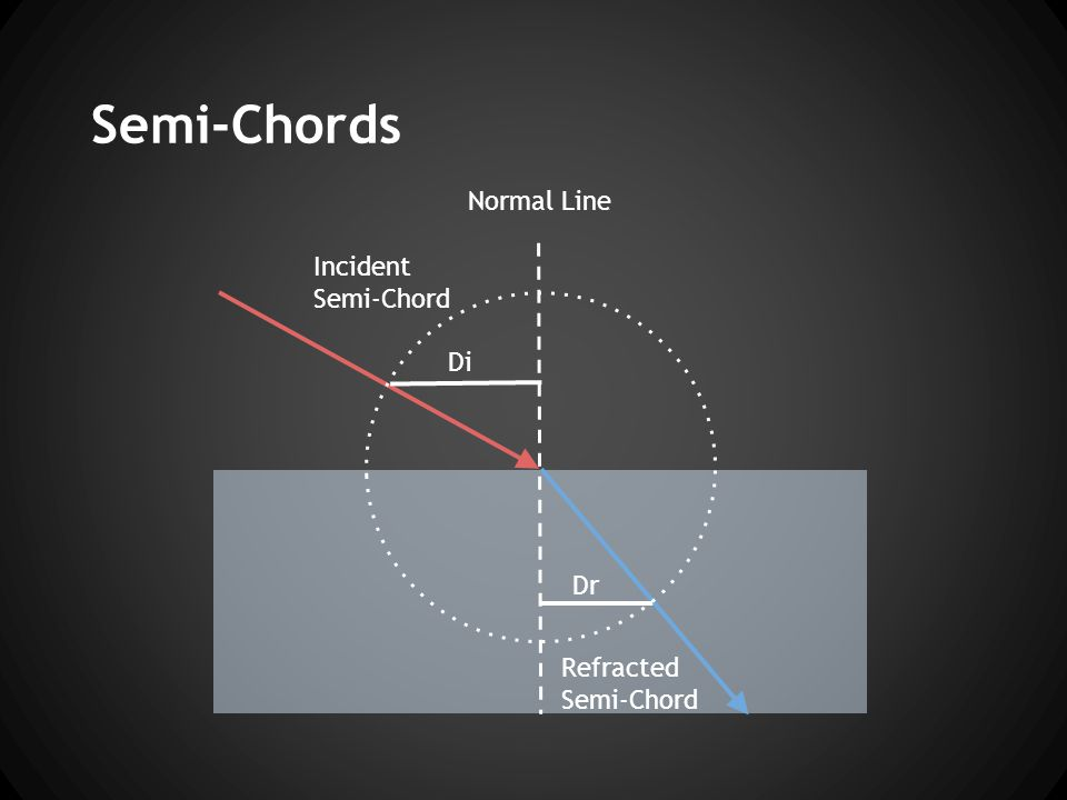 Semi-Chords Normal Line Incident Semi-Chord Refracted Semi-Chord Di Dr