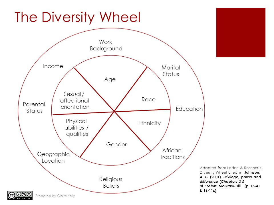 The Diversity Wheel Work Background Income Parental Status Geographic Location Religious Beliefs African Traditions Education Marital Status Age Race