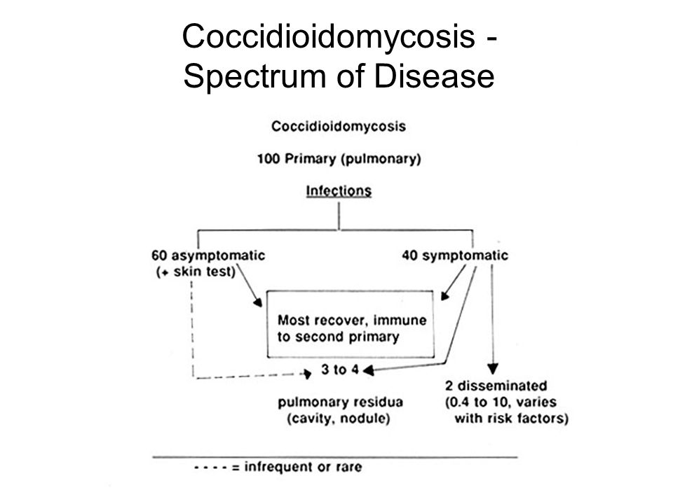 Coccidioidomycosis - Spectrum of Disease