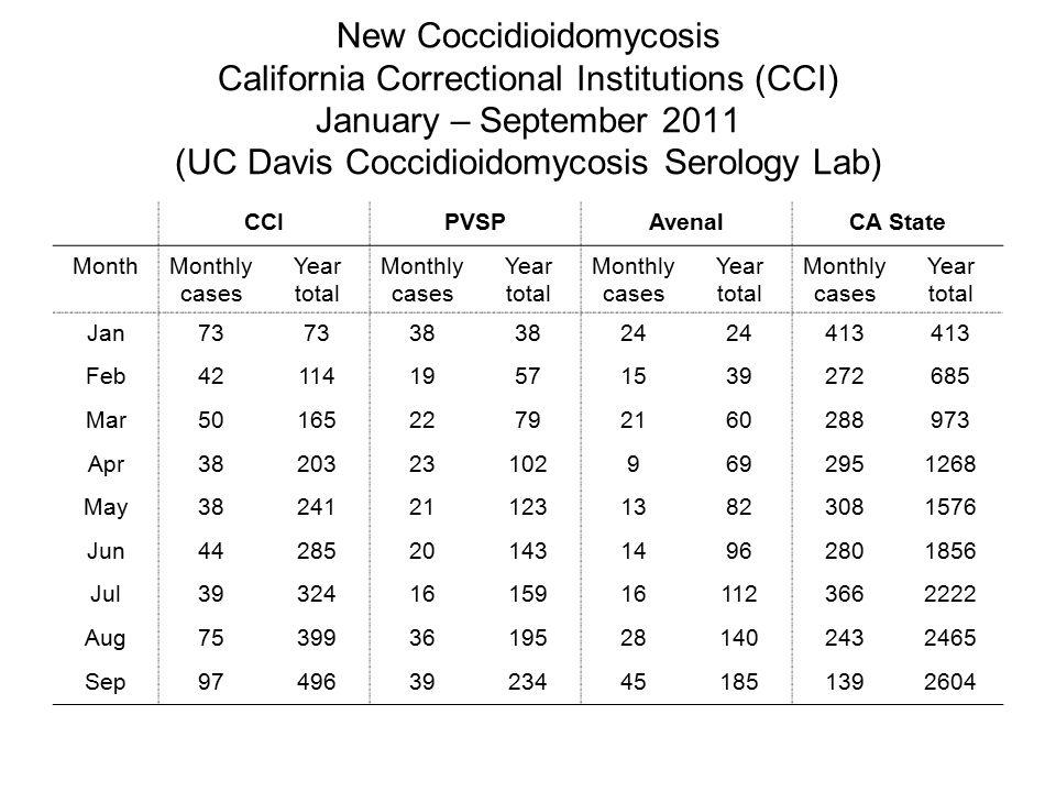 Coccidioidomycosis - Spectrum of Disease
