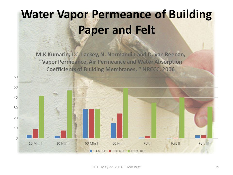 Water Vapor Permeance of Building Paper and Felt D+D May 22, 2014 – Tom Butt29