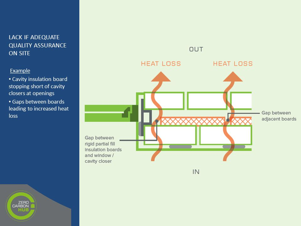 LACK IF ADEQUATE QUALITY ASSURANCE ON SITE Example Cavity insulation board stopping short of cavity closers at openings Gaps between boards leading to increased heat loss