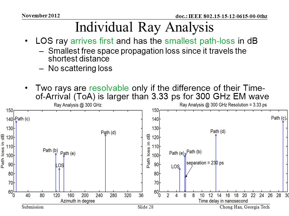 doc.: IEEE 802.15-15-12-0615-00-0thz Submission LOS ray arrives first and has the smallest path-loss in dB –Smallest free space propagation loss since it travels the shortest distance –No scattering loss Two rays are resolvable only if the difference of their Time- of-Arrival (ToA) is larger than 3.33 ps for 300 GHz EM wave Individual Ray Analysis November 2012 Slide 28Chong Han, Georgia Tech