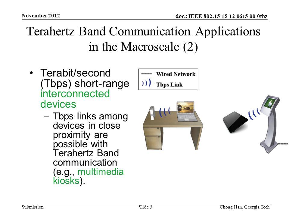 doc.: IEEE 802.15-15-12-0615-00-0thz Submission Terabit/second (Tbps) short-range interconnected devices –Tbps links among devices in close proximity are possible with Terahertz Band communication (e.g., multimedia kiosks).