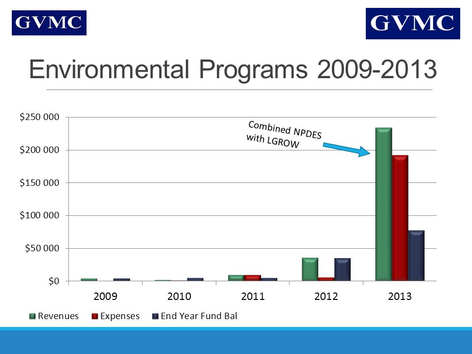 Environmental Programs 2009-2013 Combined NPDES with LGROW